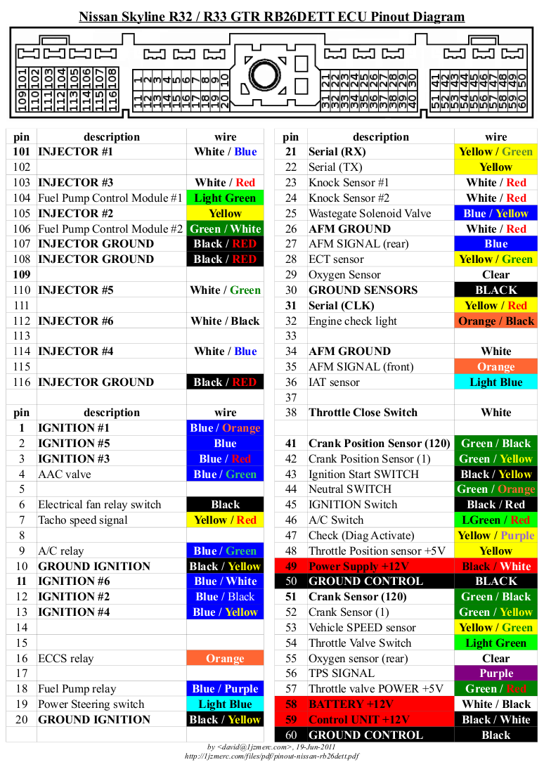 pinout nissan rb26dett hks ecu hardware s15 ecu wiring diagram at reclaimingppi.co