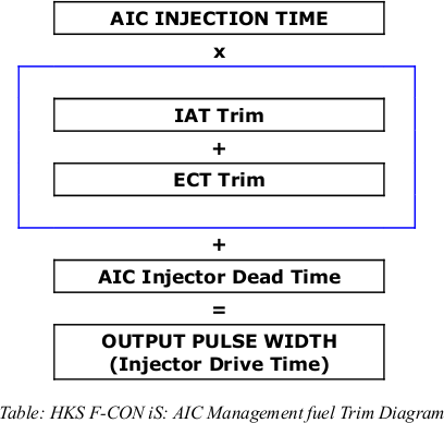 HKS F-CON iS: AIC Injection diagram