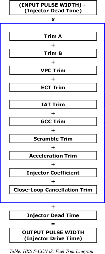 HKS F-CON iS: Fuel / Injection Trim diagram