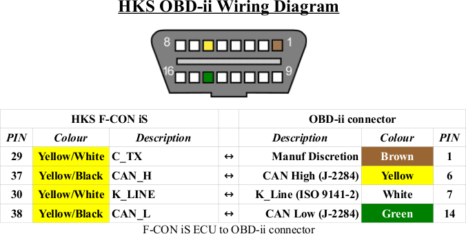 hks osc obd ii diagram hks osc oxygen sensor computer obd socket wiring diagram at bayanpartner.co